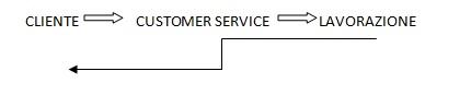 customer service lavorazione end to end