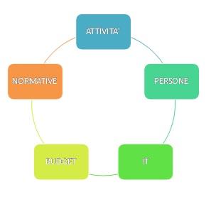 customer service struttura