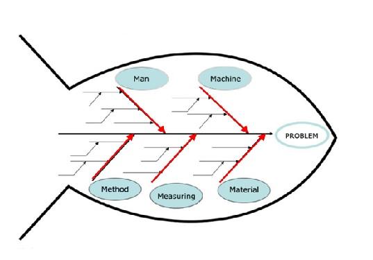 six sigma diagramma di ishikawa o diagramma a lisca di pesce fishbone