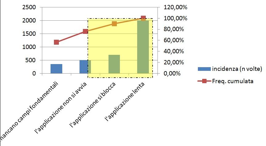 six sigma esempio diagramma di Pareto con incidenza e frequenza