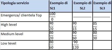 tabella tipologie livello di servizio SL1 SL2 SL3