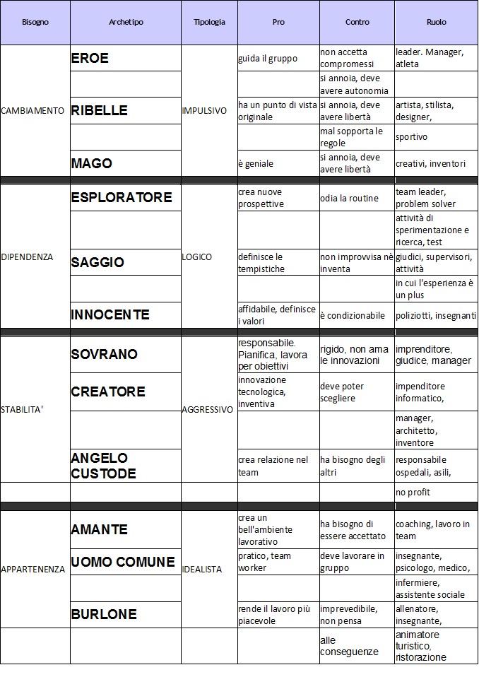 I 12 archetipi e il ruolo lavorativo più congeniale