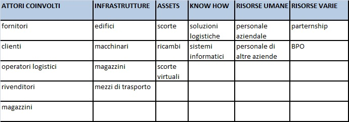 tabella con fattori caratterizzanti del supply chain management