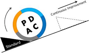 processi aziendali: PDCA Ciclo di Deming miglioramento continuo learning by doing