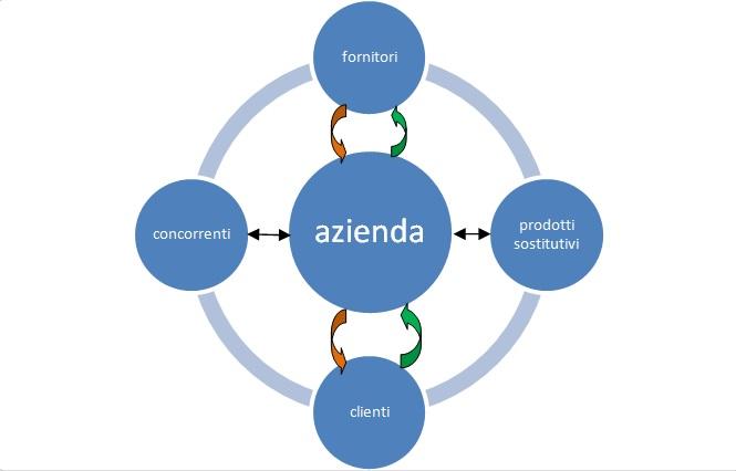 processi aziendali: Diagramma a croce di Porter. al centro l'azienda tra fornitori e clienti, concorrenti e prodotti da sostituire