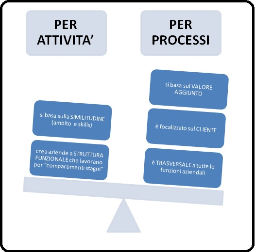 processi aziendali: differenza tra la gestione per attività e per processi