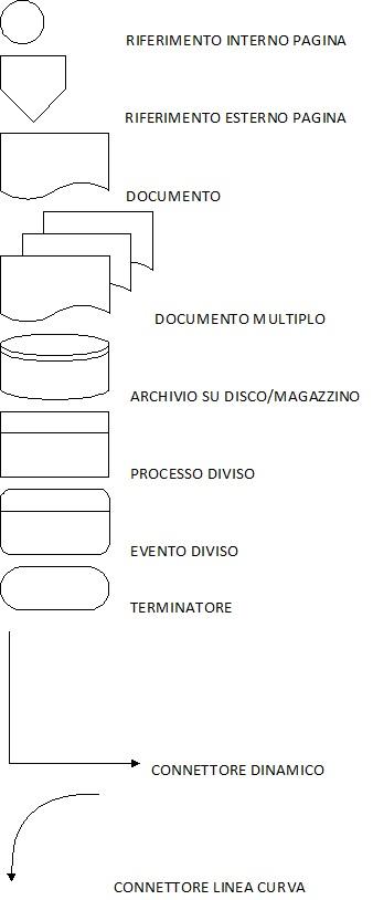 PROCESSI AZIENDALI ESEMPIO FLOW CHART