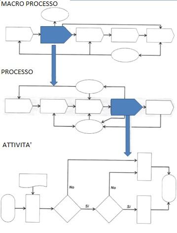 processi aziendali: schema e collegamento tra macro processo, processo e attività