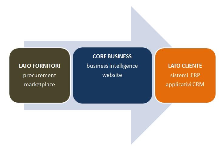 processi aziendali: utilizzo degli applicativi nei diversi versanti della vita aziendale