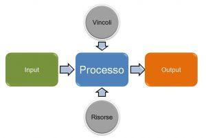 processo aziendale e interrelazione con vincoli e risorse