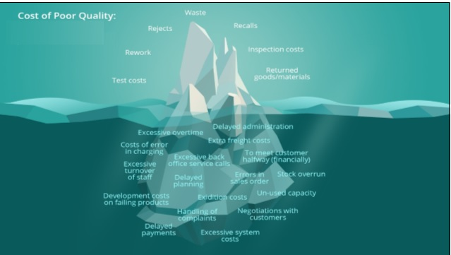 customer centricity - il cliente al centro CoPQ iceberg
