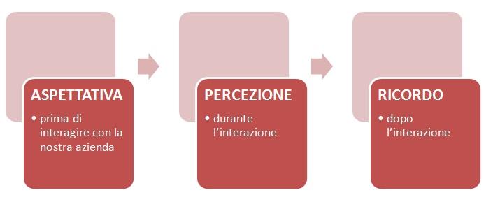 customer centricity - il cliente al centro aspettativa percezione ricordo