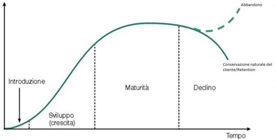 customer centricity - il cliente al centro ciclo di vita del cliente