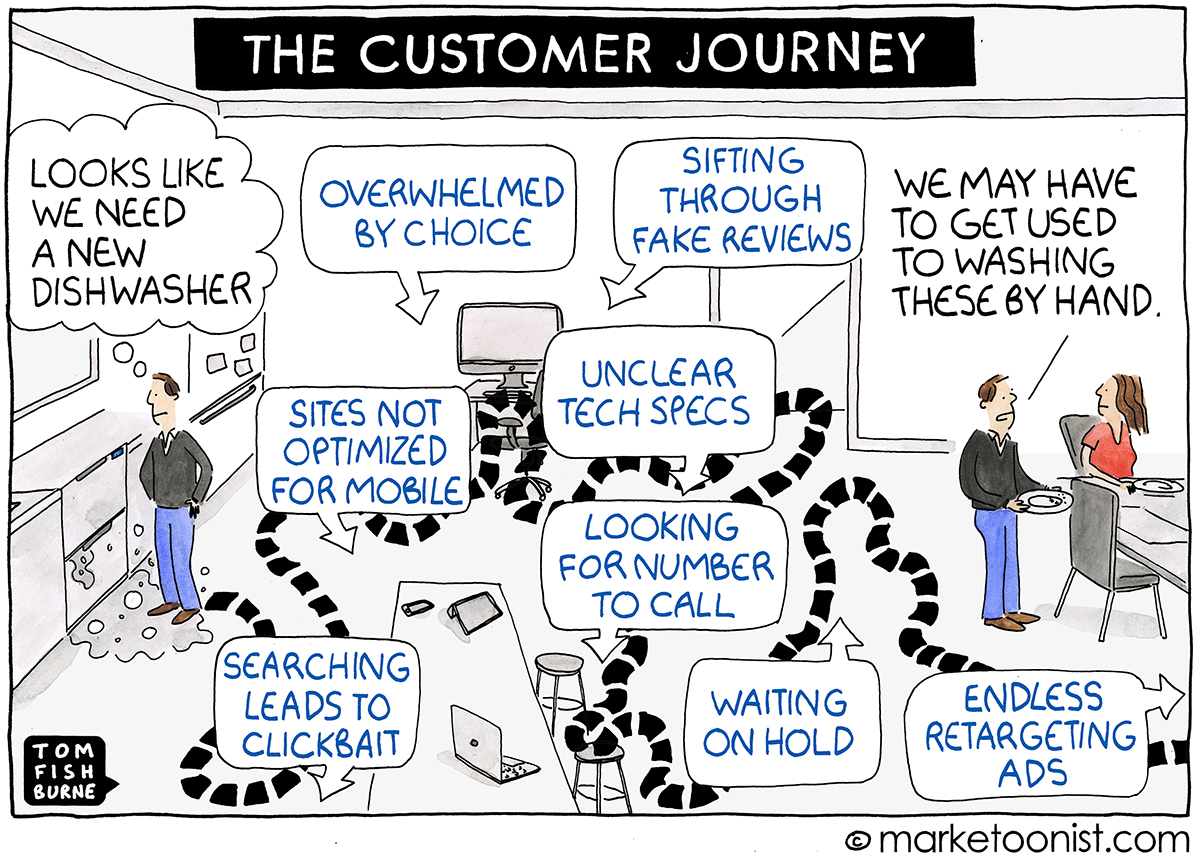 customer centricity - il cliente al centro esempio di customer journey map