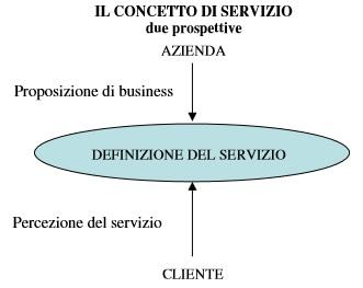 customer centricity - il cliente al centro il concetto di servizio