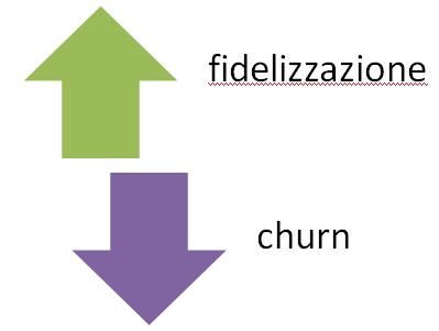 customer centricity - il cliente al centro fidelizzazione churn