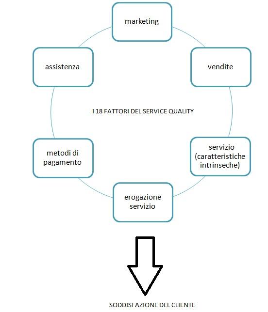 customer centricity - il cliente al centro legame tra i 18 fattori del service quality e la customer satisfaction