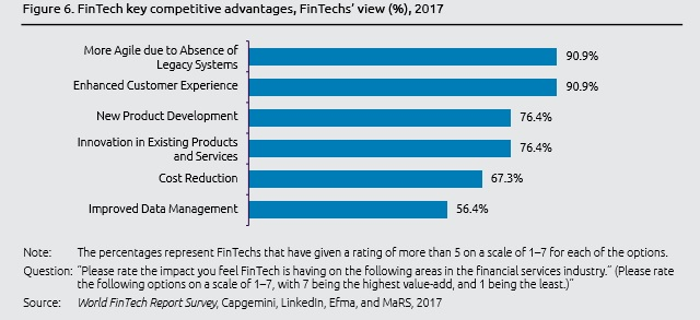 customer centricity - il cliente al centro-world-fintech-report-survey-2017-capgemini