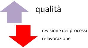 OEE-Overall-Equipment-Effectiveness-qualità-revisione-processi-rilavorazione-setups-patrizia-agostinis
