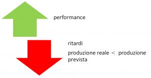 OEE-Overall-Equipment-Effectiveness-performance-ritardi-produzione-prevista-produzione-effettiva-patrizia-agostinis