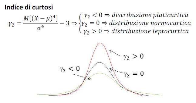 sigma ( σ )-SQM scarto quadratico medio-deviazione-standard-patrizia-agostinis-operations-management-unovirgolasei.eu-indice-di-Curtosi-grafico-e-formula