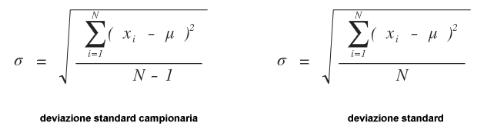 sigma ( σ )-SQM scarto quadratico medio-deviazione-standard-patrizia-agostinis-operations-management-unovirgolasei.eu-deviazione-standard-campionaria- deviazione-standard-della-popolazione-formule-correzione-di-bessel