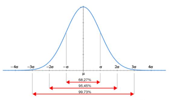 sigma ( σ )-SQM scarto quadratico medio-deviazione-standard-patrizia-agostinis-operations-management-unovirgolasei.eu-curva-campana-gauss-percentuali-di-distribuzione