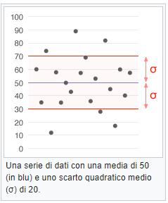 sigma ( σ )-SQM scarto quadratico medio-deviazione-standard-patrizia-agostinis-operations-management-unovirgolasei.eu-deviazione-standard-campionaria-grafico