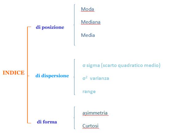 sigma ( σ )-SQM scarto quadratico medio-deviazione-standard-patrizia-agostinis-operations-management-unovirgolasei.eu-classificazione-indici-statistici