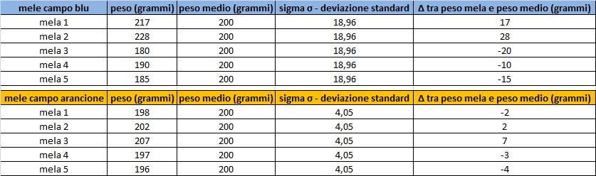 sigma ( σ )-SQM scarto quadratico medio-deviazione-standard-patrizia-agostinis-operations-management-unovirgolasei.eu