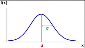 sigma ( σ )-SQM scarto quadratico medio-deviazione-standard-patrizia-agostinis-operations-management-unovirgolasei.eu-curva-campana-gauss