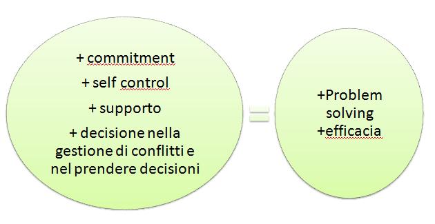 patrizia-agostinis-operations-management-unovirgolasei-teoriax-teoriay-mcgregor-problem-solving