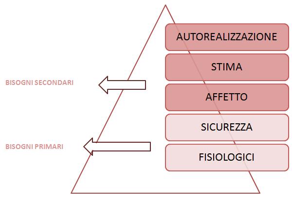 patrizia-agostinis-operations-management-unovirgolasei-teoriax-teoriay-mcgregor-motivazione-bisogni-piramide-maslow