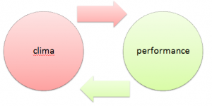 patrizia-agostinis-operations-management-unovirgolasei-teoriax-teoriay-mcgregor-clima-performance
