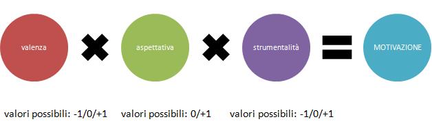 patrizia-agostinis-operations-management-unovirgolasei-teoriax-teoriay-mcgregor-motivazione-formula-vromm