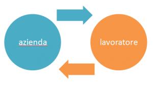 patrizia-agostinis-operations-management-unovirgolasei-teoriax-teoriay-mcgregor-interdipendenza-azienda-lavoratore