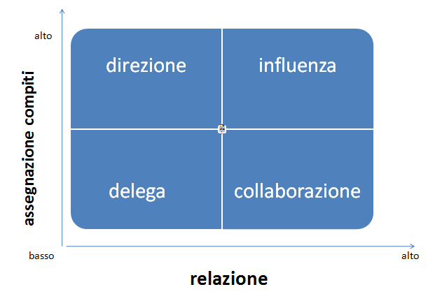 patrizia-agostinis-operations-management-unovirgolasei-teoriax-teoriay-mcgregor-matrice-relazione-delega