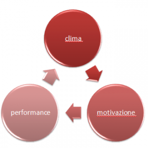 patrizia-agostinis-operations-management-unovirgolasei-teoriax-teoriay-mcgregor-motivazione-clima-aziendale-performance