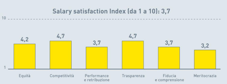 patrizia-agostinis-operations-management-unovirgolasei-teoriax-teoriay-mcgregor-salary-satisfaction-index